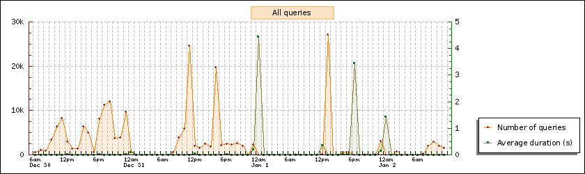 pgFouine - Análisis de logs PostgreSQL en Debian (5/6)